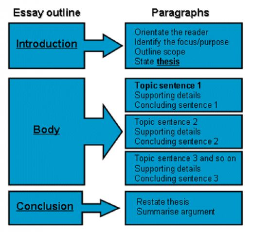 what are the four parts of an argument essay Important elements of argument is presenting yourself as logical and reasonable  about your issue—no  the language and tone of your essay may change.